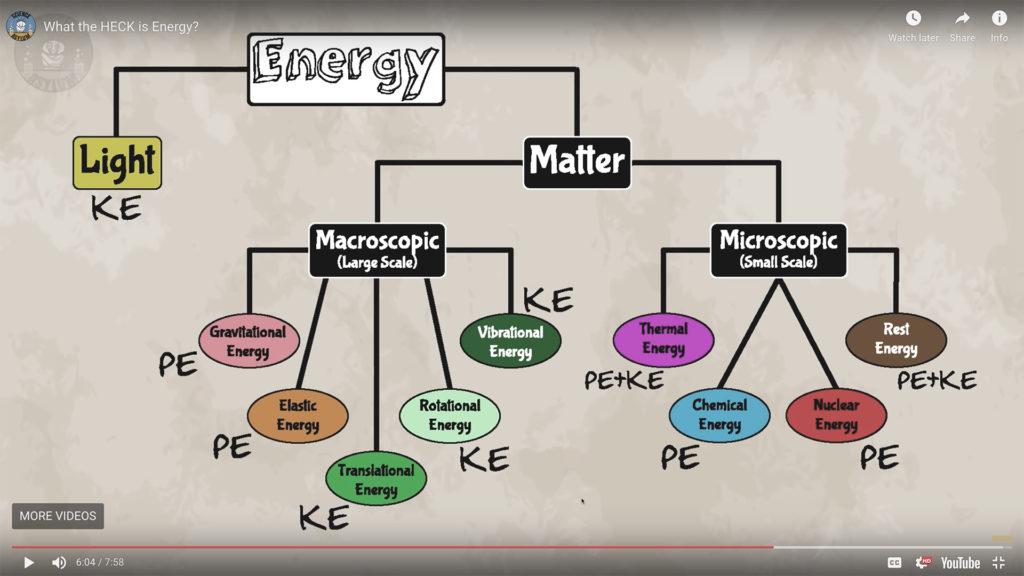Screenshot of energy tree