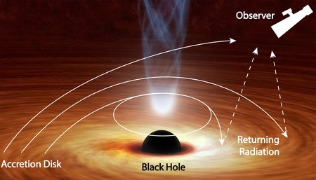 How light coming from a disk around a black hole is bent