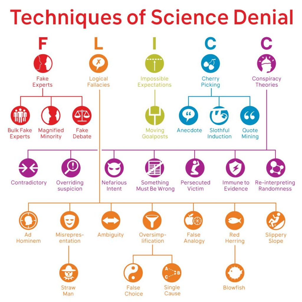 Techniques of Science Denial hierarchy